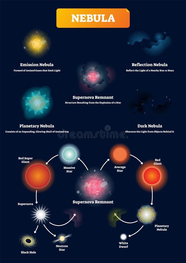 Nebelfleckvektorillustration Beschrifteter kosmischer Gasphänomen-Erklärungsentwurf stock abbildung
