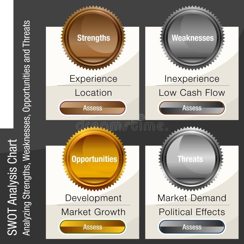 Negócio Ana das oportunidades e das ameaças das fraquezas das forças do SWOT ilustração stock