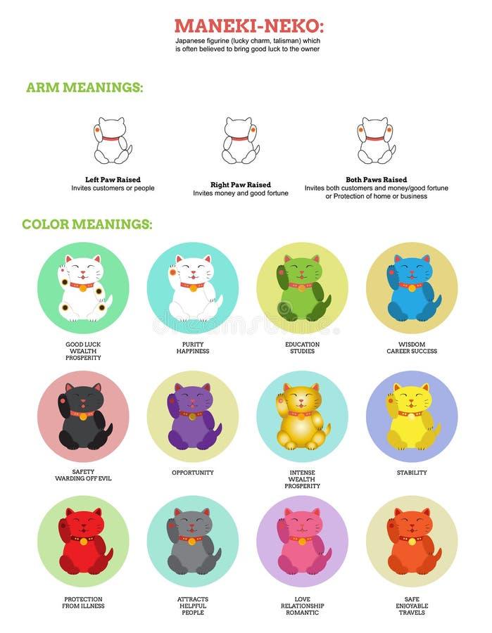 Neko de Maneki infographic ilustración del vector
