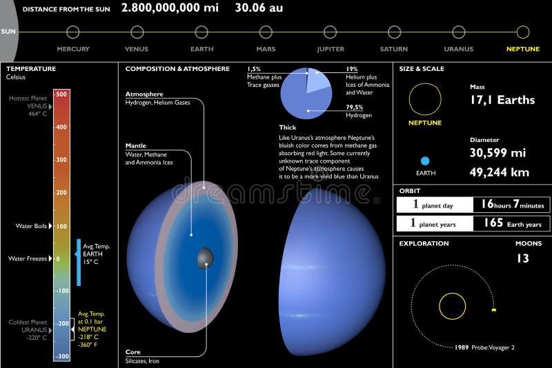 Neptuno, planeta, hoja de datos técnica, corte de la sección ilustración del vector