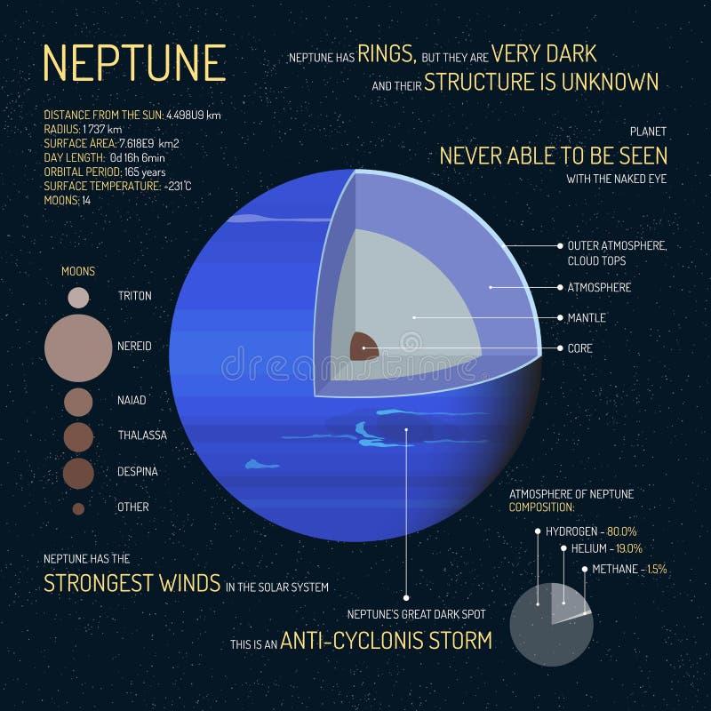 Neptunus detailleerde structuur met lagen vectorillustratie Het conceptenbanner van de kosmische ruimtewetenschap Infographicelem stock illustratie