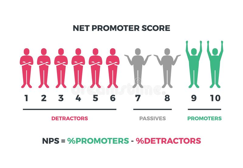 Net promoter score formula for internet marketing. Vector nps infographic isolated on white background. Net score nps, promoter marketing illustration stock illustration