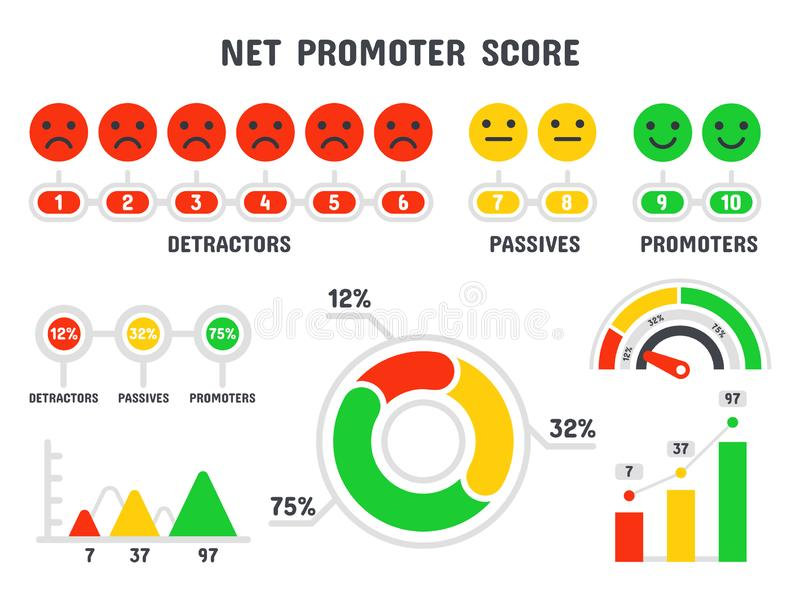 Net promoter score formula. NPS scale, promotion marketing scoring and promotional netting teamwork infographic isolated stock illustration