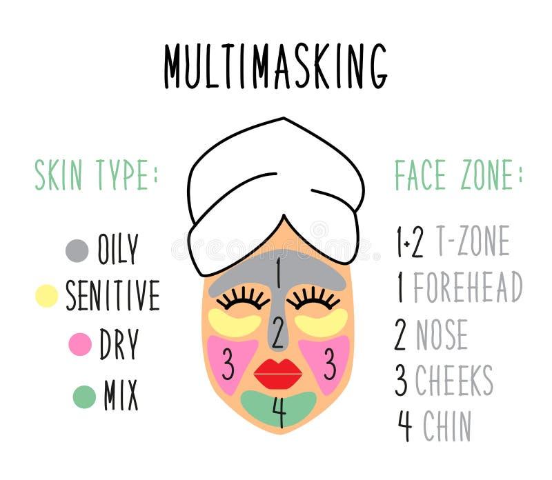 Nette und einfache Gesichtshautarten und Gesichtszonen für das Multimasking stock abbildung
