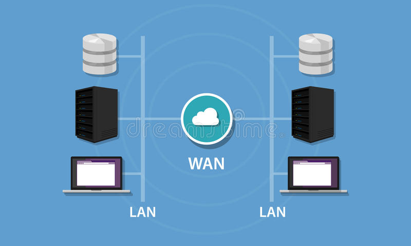 Networking with WAN and LAN connectivity local area network wideintranet topology. Networking with WAN and LAN connectivity local area network wide area network stock illustration