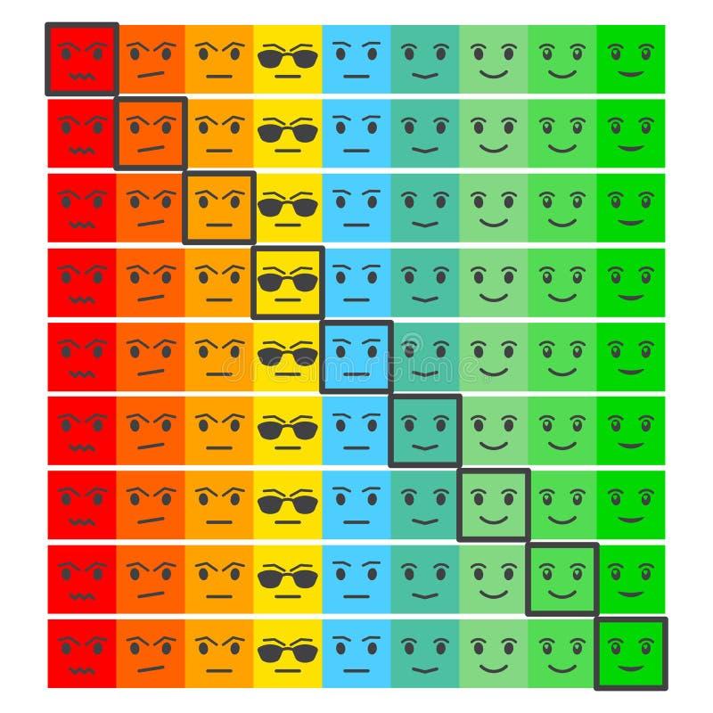 Neun Farbgesichts-Feedback/Stimmung Gesichtsskala des Satzes neun - trauriges neutrales Lächeln - lokalisierte Vektorillustration stock abbildung