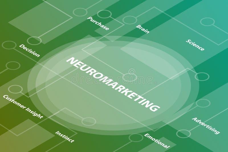 Neuromarketing措辞与被连接的某一相关文本和小点的等量3d词文本概念-传染媒介 向量例证