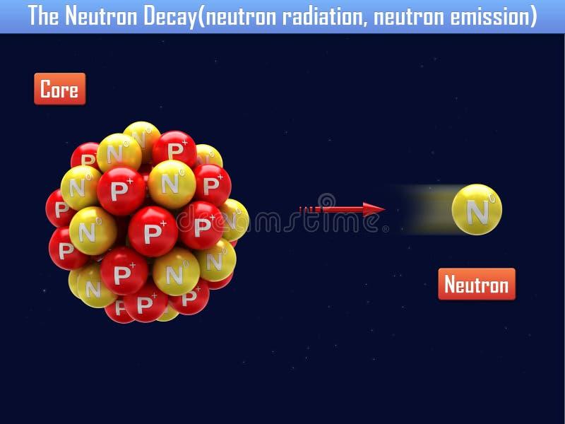 Neutronförfallet (neutronutstrålning, neutronutsläpp) vektor illustrationer
