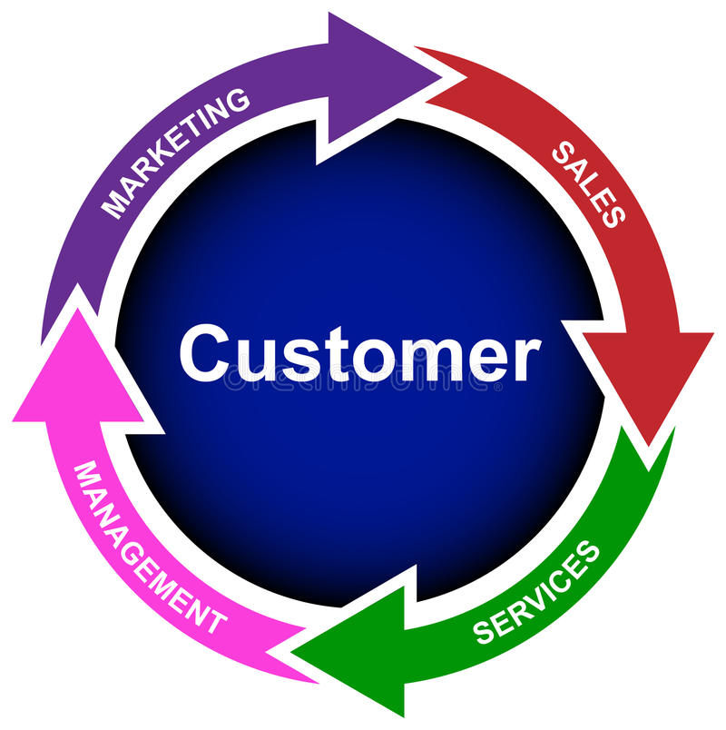 New customer business diagram- vector. Getting new customers by paying attention to the four key elements Marketing, Sales, Services and Management. All in one stock illustration