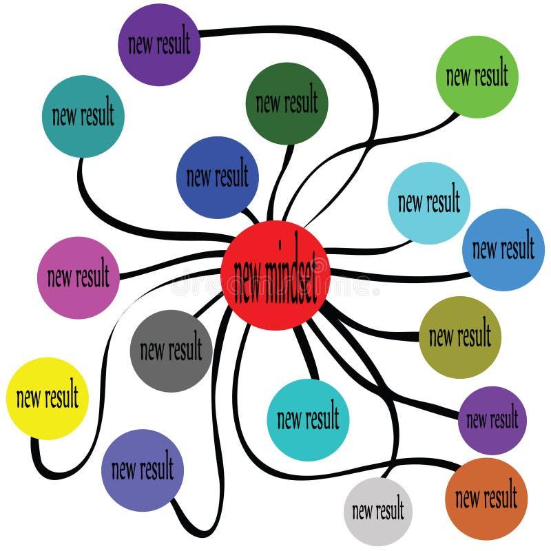 New mindset new ruselt. Vector illustration of new mindset for new ruselt vector illustration