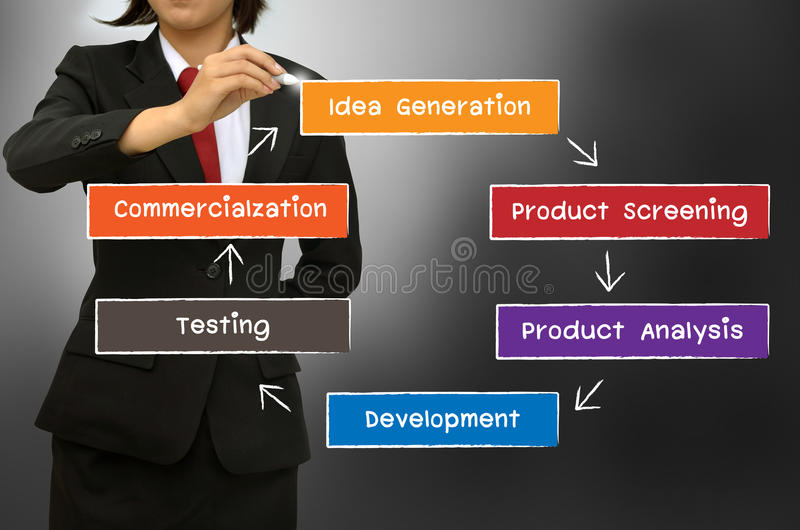The new product development process concept diagram. Business woman drawing The new product development process concept diagram royalty free stock photo