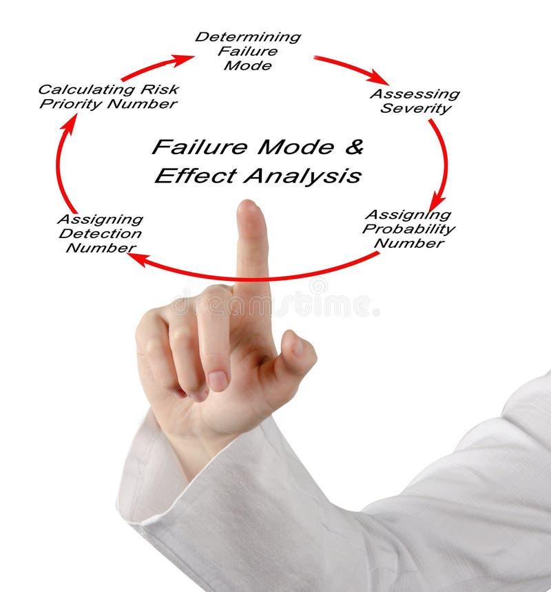 Niepowodzenie tryb i skutek analiza obrazy stock