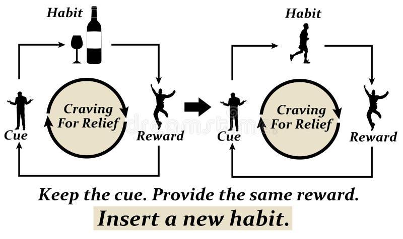 Nieuwe gewoonte vector illustratie