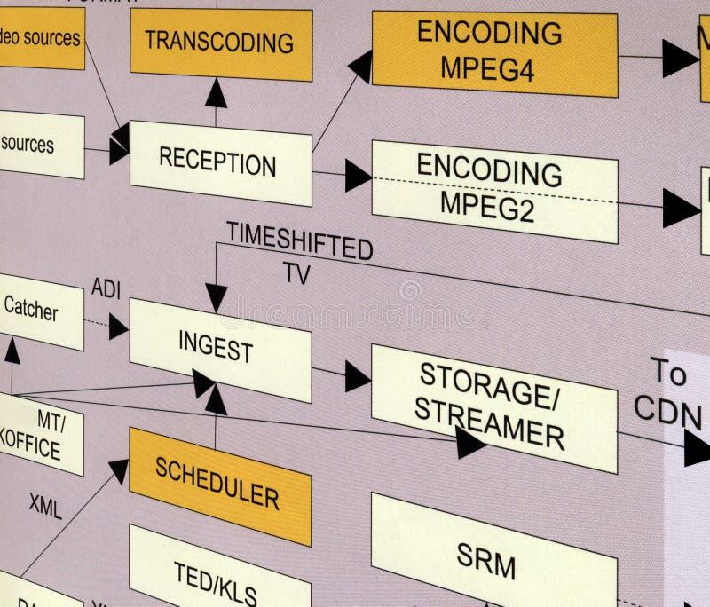 nieuwe technologieconcept, mededelingen stock foto's