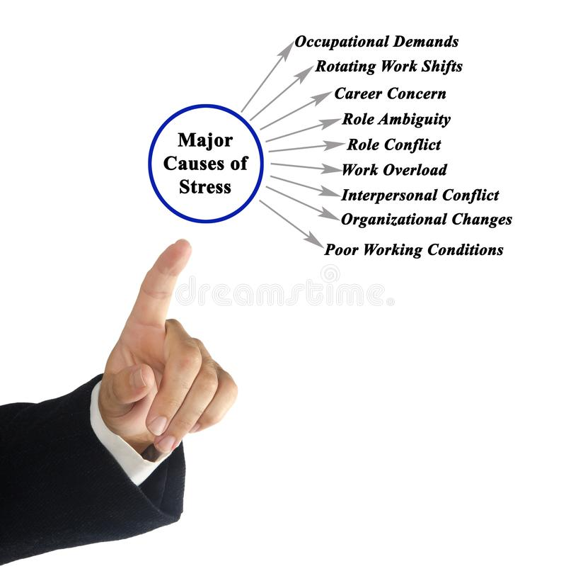 Major Causes of Stress. Nine Major Causes of Stress stock photos