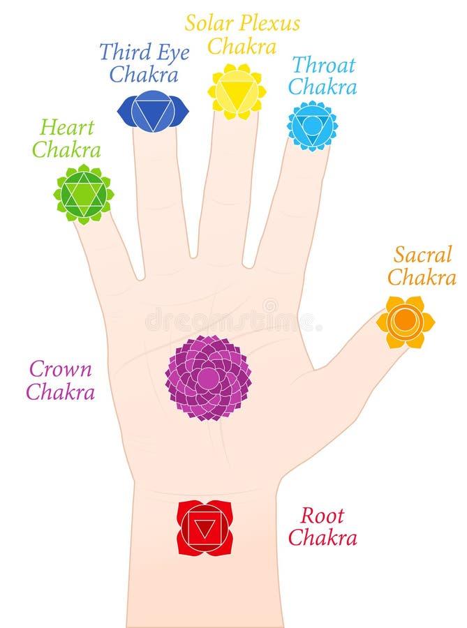 Noms de symboles de doigts de main de Chakras de paume illustration libre de droits