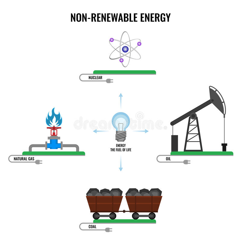 Non-renewable energy types colorful vector poster on white royalty free illustration