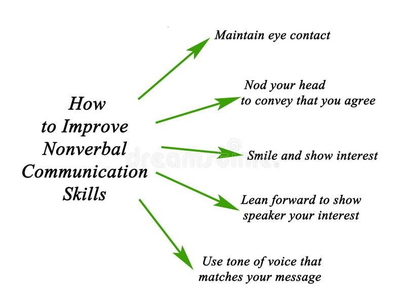 Nonverbal communicatie vaardigheden royalty-vrije illustratie