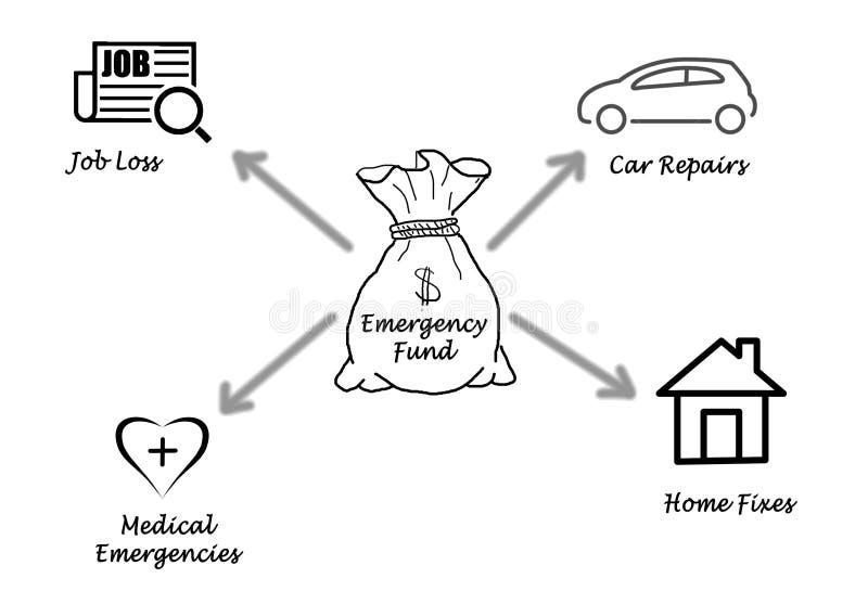 Noodsituatiefonds royalty-vrije illustratie