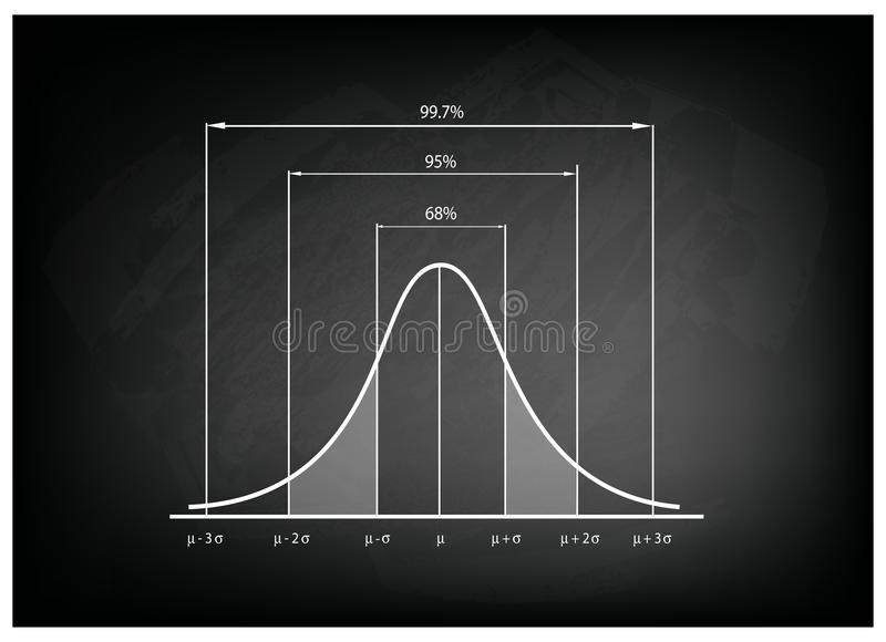 Normal distribution chart or gaussian bell curve on chalkboard stock download normal distribution chart or gaussian bell curve on chalkboard stock vector illustration of curve malvernweather Gallery