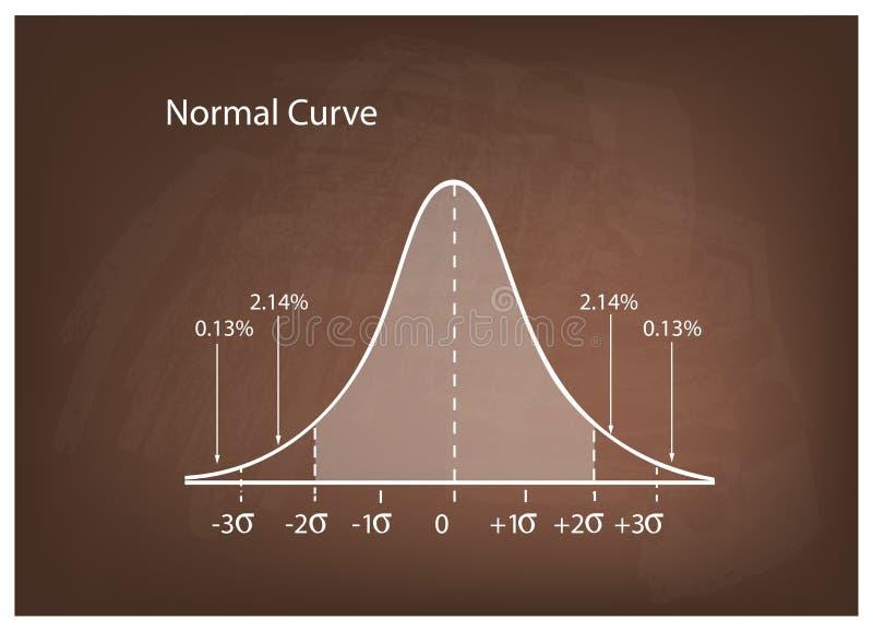 Normalnej dystrybuci diagram lub Bell krzywa na Brown Chalkboard ilustracji