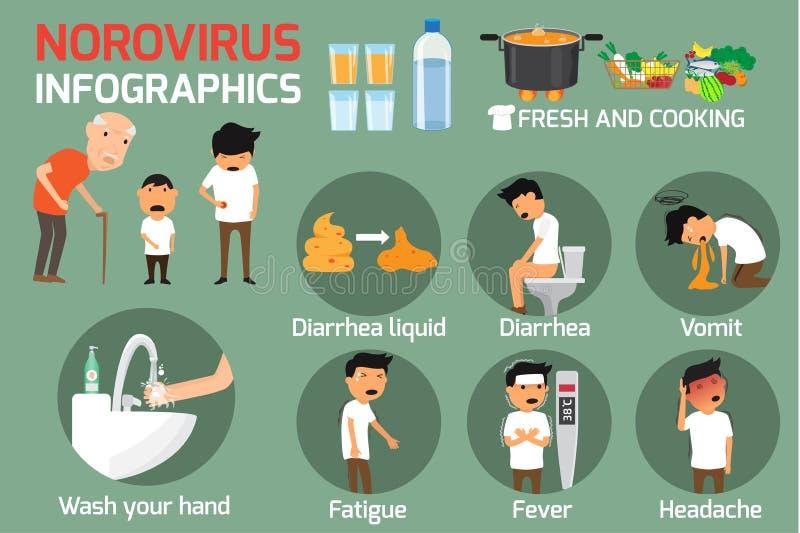 Norovirus зимы тошнить черепашка: Симптомы и обработка Norovir иллюстрация вектора