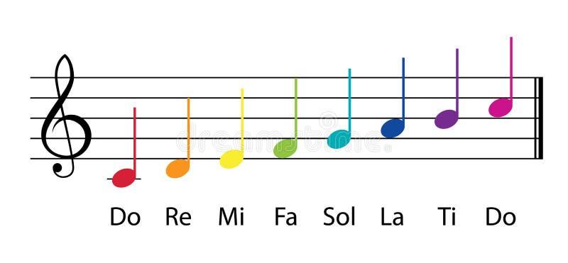 Note musicali multicolori di gamma di do re mi illustrazione vettoriale