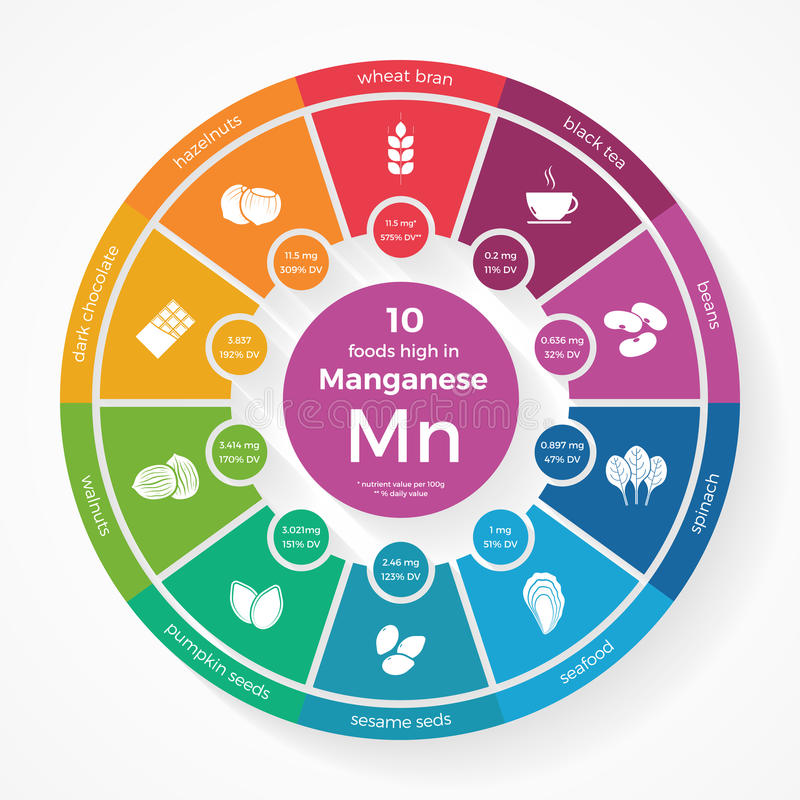 10 nourritures hautes en manganèse Infographics de nutrition illustration stock