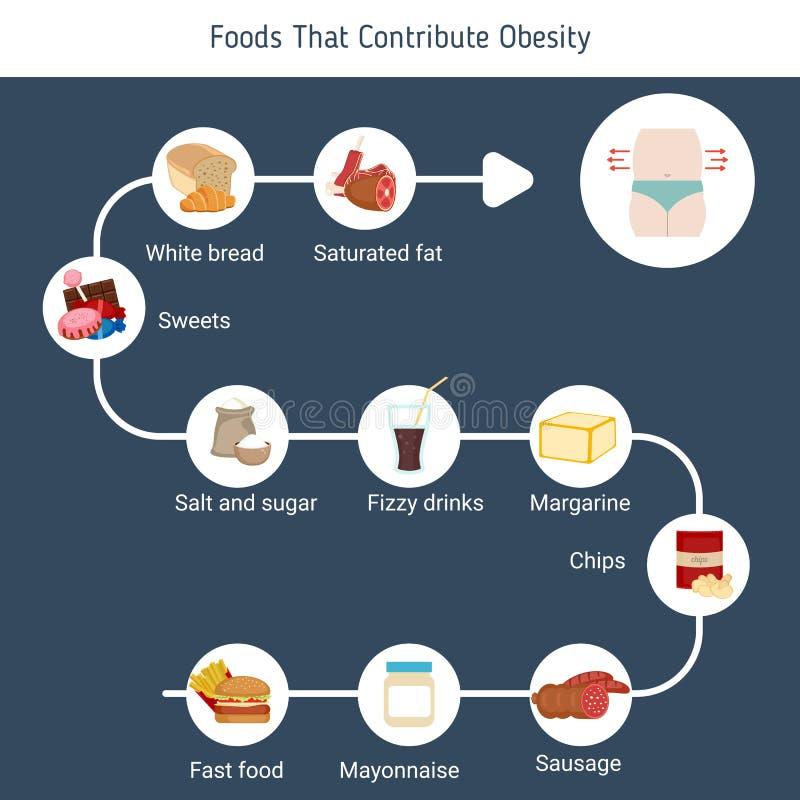 Nourritures qui contribuent à l'obésité illustration libre de droits