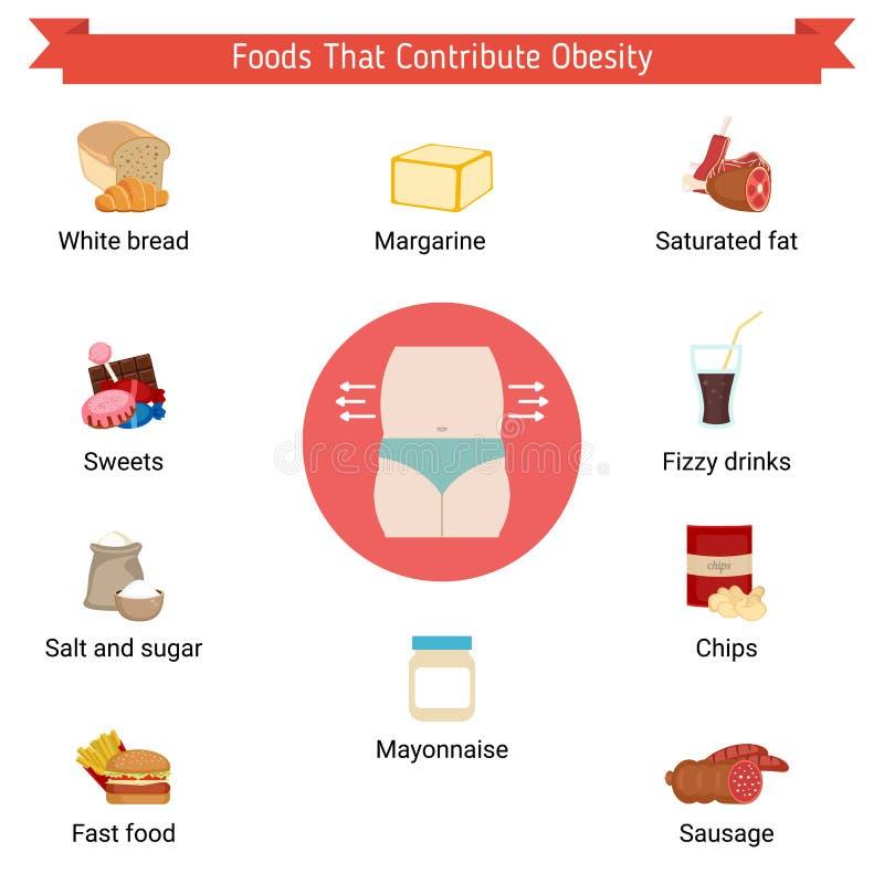 Nourritures qui contribuent à l'obésité illustration stock
