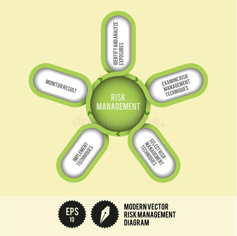 Nowożytny Wektorowy zarządzanie ryzykiem wykres ilustracja wektor