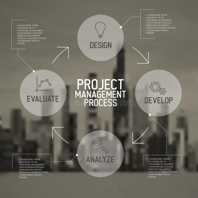 Nowożytny zarządzanie projektem procesu planu pojęcie ilustracji