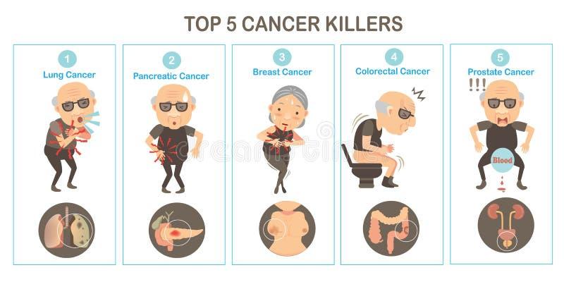 nowotwór royalty ilustracja