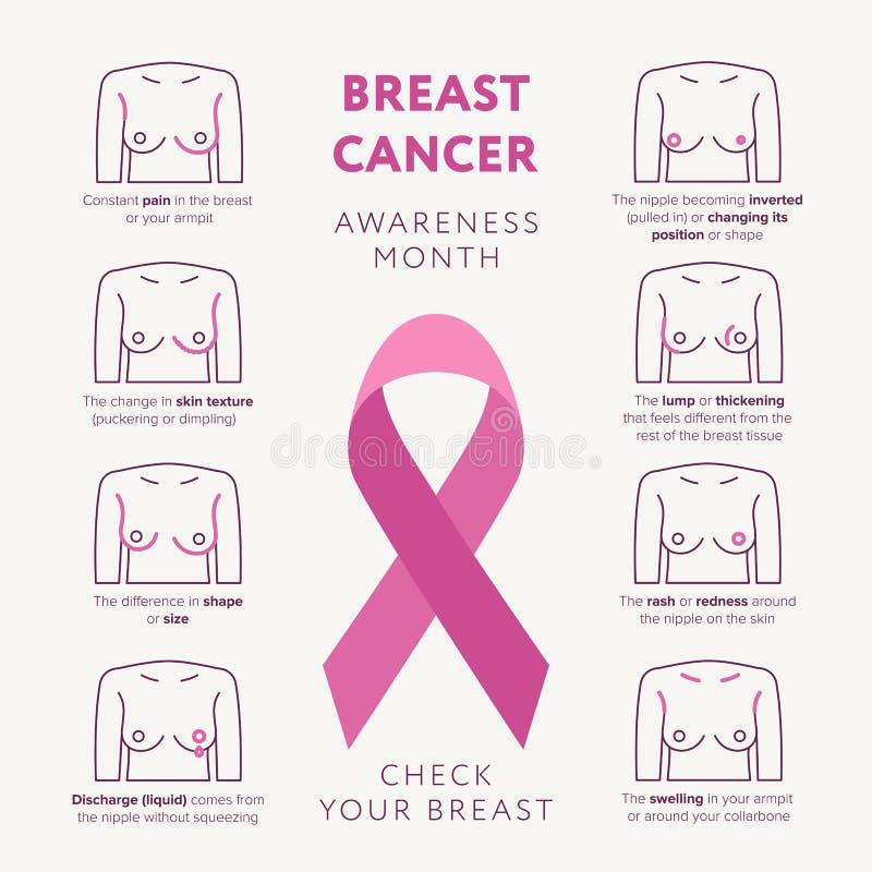 Nowotwór piersi świadomości miesiąca Października wektorowa płaska ilustracja Sprawdza twój piersi linii ikony ustawiać i różoweg royalty ilustracja