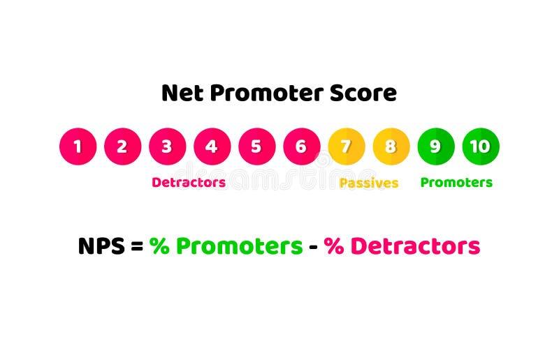 NPS, Netto de illustratieconcept van de promotorscore loyaliteit en aanbevelingen Vector in vlakke stijl royalty-vrije illustratie