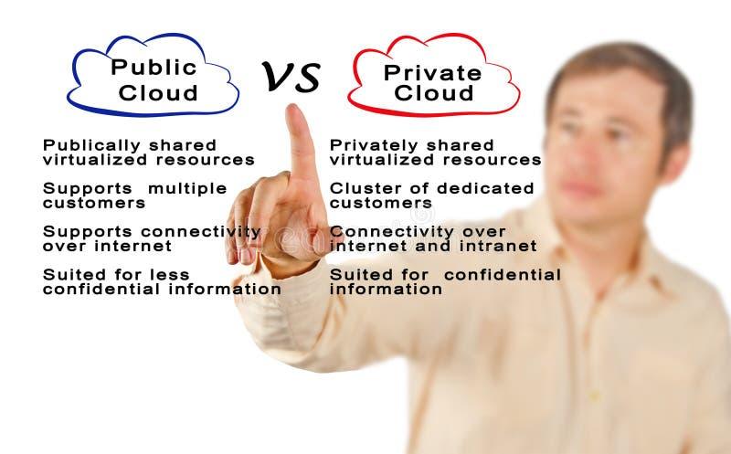 Nube pública CONTRA la nube privada imagenes de archivo