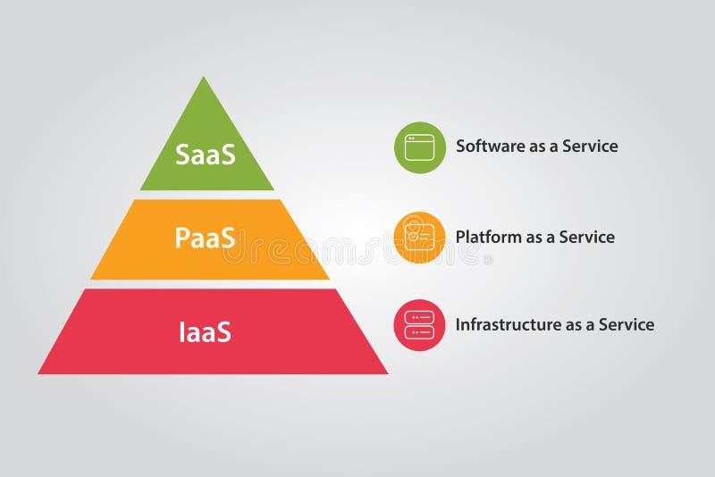Nuble-se a combinação da pilha de IaaS PaaS e de infraestrutura da plataforma de SaaS ilustração stock