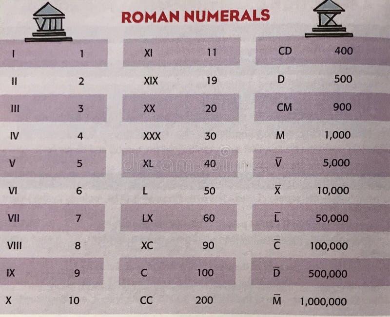 Num?ros romains photo libre de droits