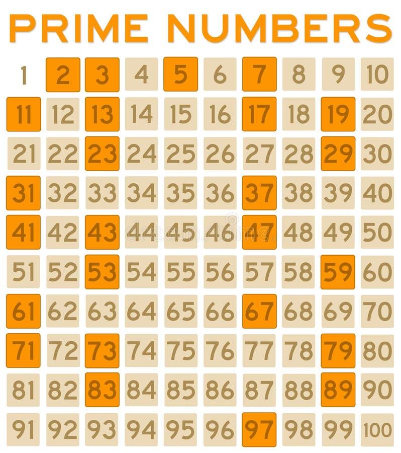 Numeri primi illustrazione vettoriale