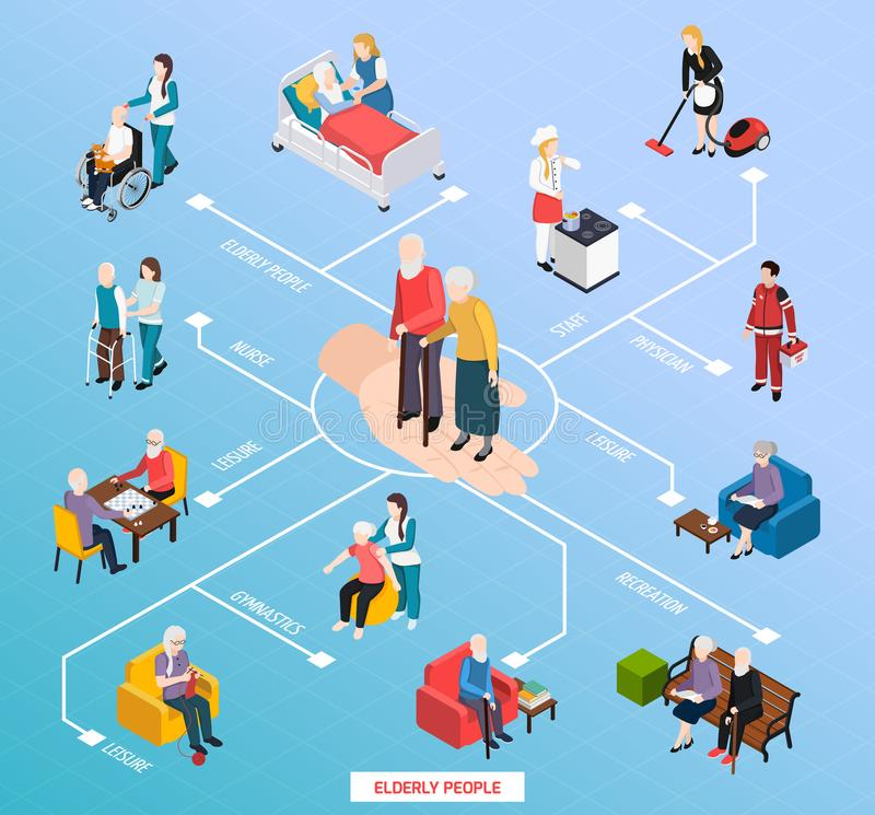 Nursing Home Isometric Flowchart. Elderly people nursing home assistance isometric flowchart with medical care recreation gym physical activities leisure vector royalty free illustration