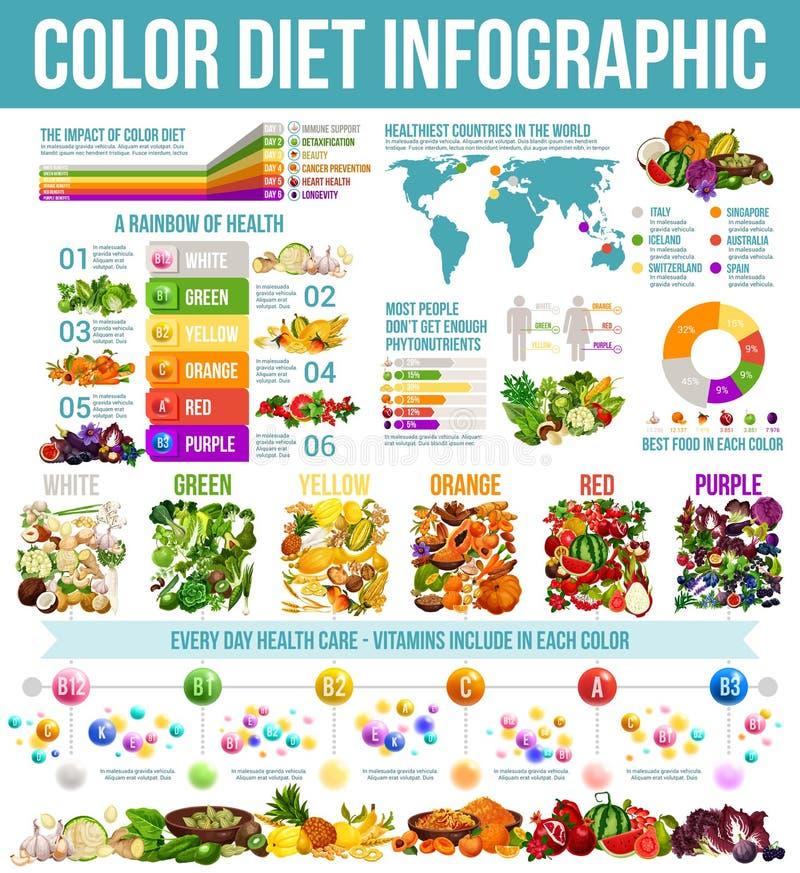 Nutrição saudável da dieta do arco-íris infographic ilustração royalty free