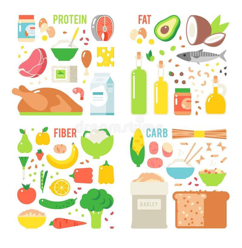Nutrição saudável, vetor da dieta equilibrada dos hidratos de carbono das gorduras das proteínas, do cozimento, o culinário e do  ilustração royalty free