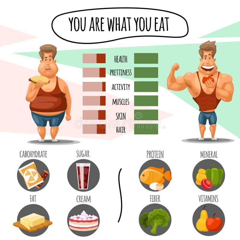 Nutrición apropiada, calorías de la dieta y forma de vida sana Usted es qué comen vector infographic stock de ilustración