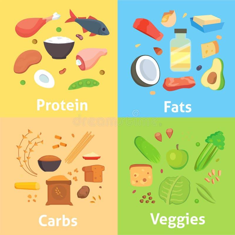Nutrición sana, carbohidratos de las grasas de las proteínas stock de ilustración