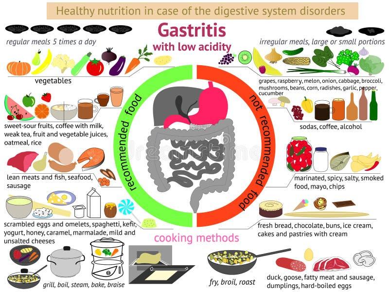Nutrición sana de Infographics gastritis ilustración del vector