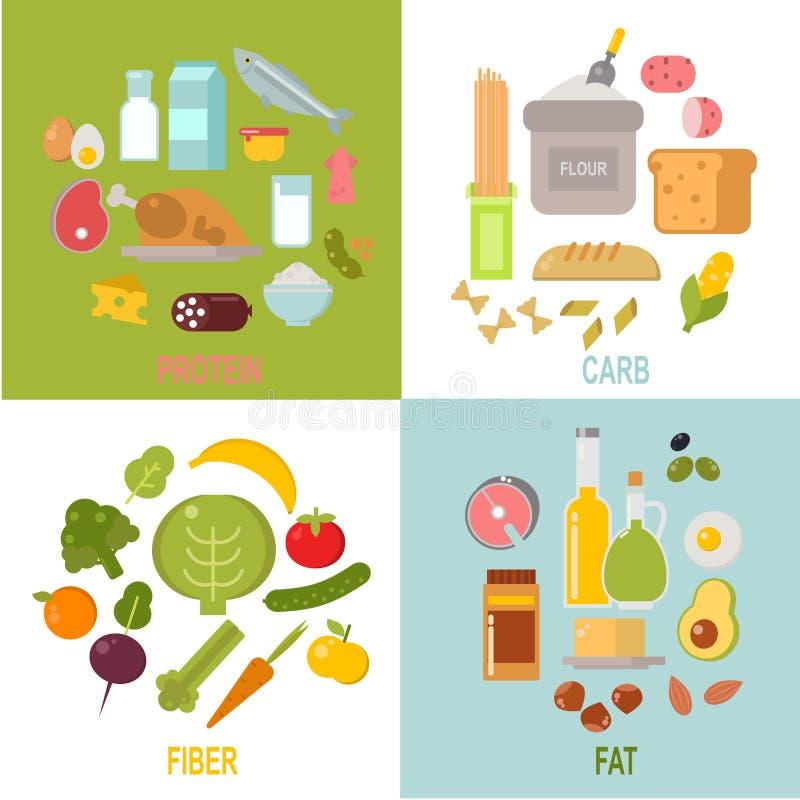 Nutrición sana, vector de la dieta equilibrada de los carbohidratos de las grasas de las proteínas libre illustration