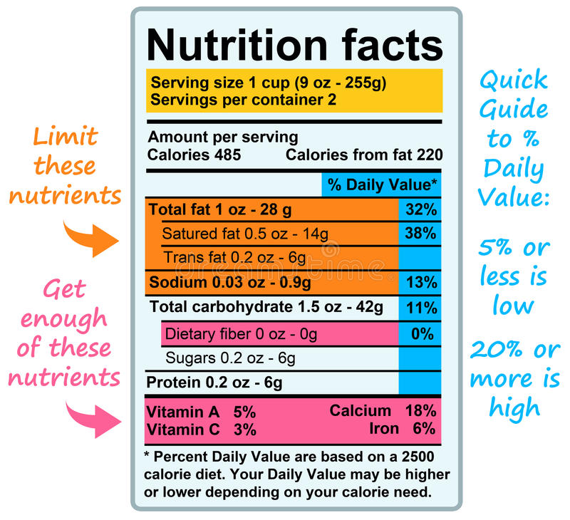 Nutrition facts. Facts and guidelines about nutrition and nutrients royalty free illustration