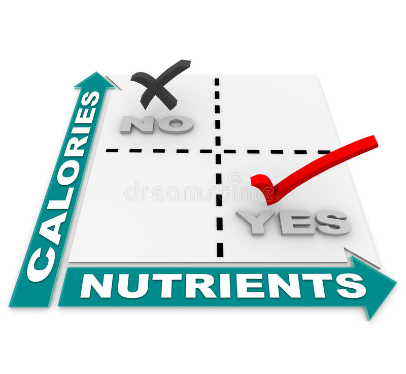 Nutrition vs Calories Matrix - Diet Best Foods. A comparison matrix showing that the ideal foods are those high in nutrients vs those high in calories, serving royalty free illustration