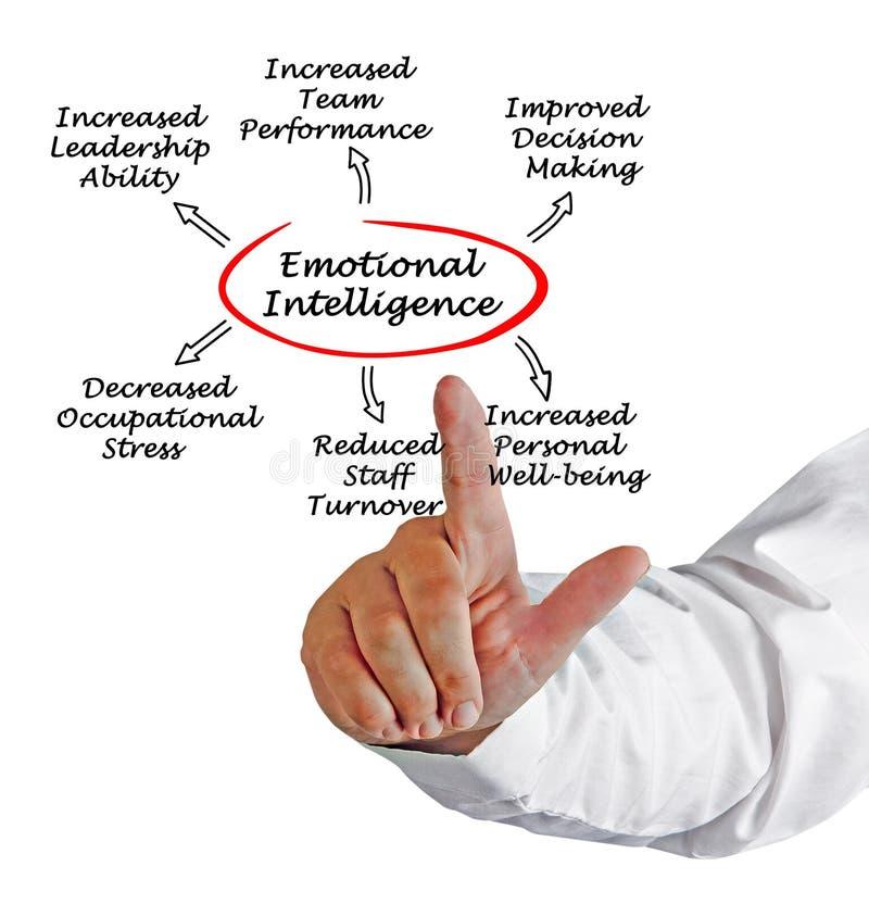 Nutzen der emotionalen Intelligenz lizenzfreie stockfotos