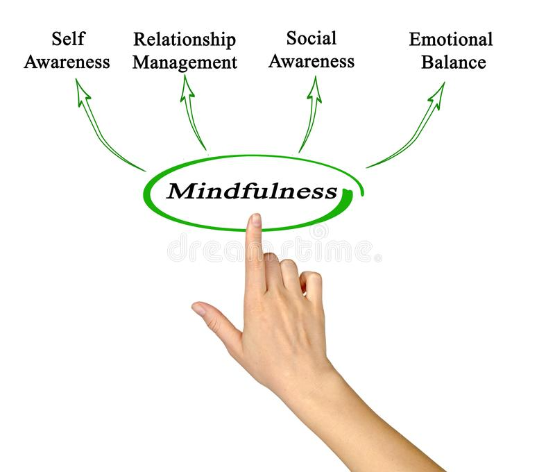 Nutzen von Mindfulness stockfotos